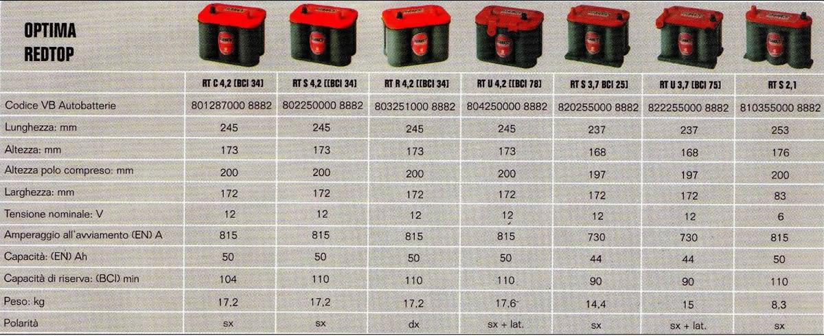 Batterie Di Avviamento Veicoli Industriali Casa Della